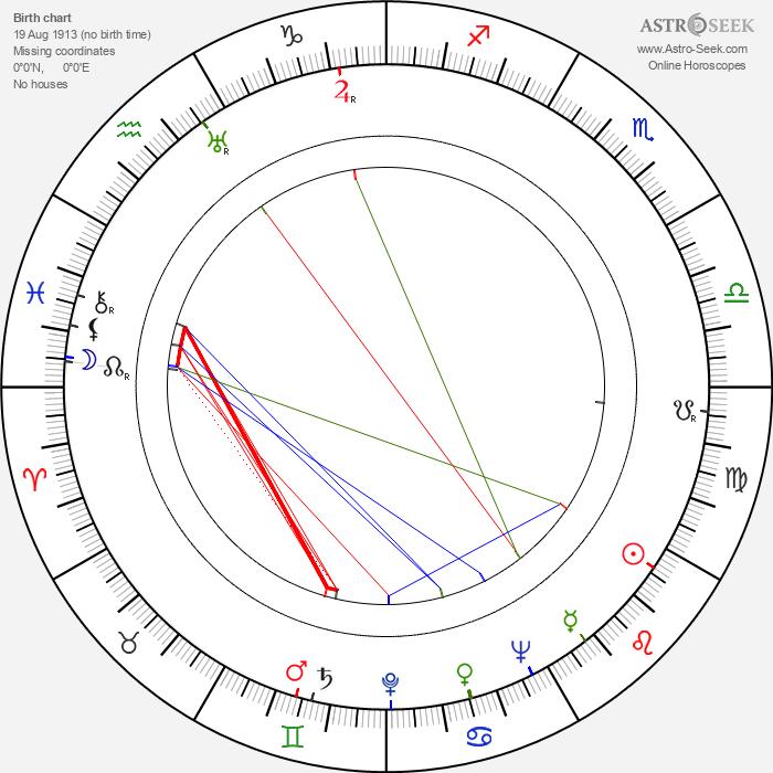 Milan Jariš - Astrology Natal Birth Chart