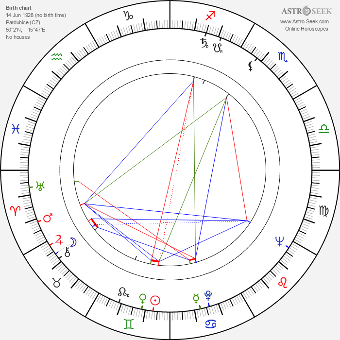 Milan Karpíšek - Astrology Natal Birth Chart