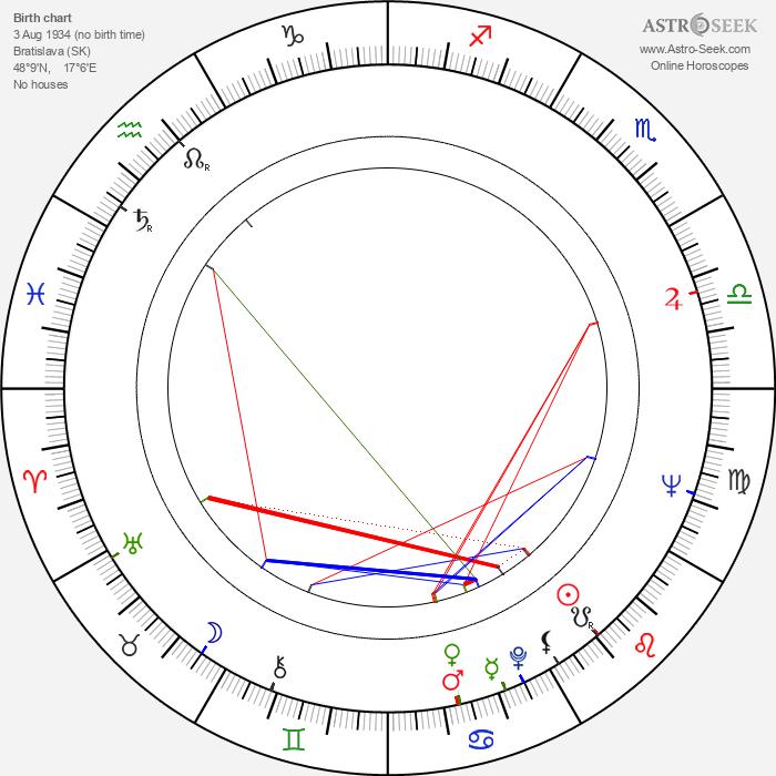 Milan Kiš - Astrology Natal Birth Chart