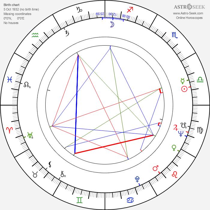Milan Klásek - Astrology Natal Birth Chart