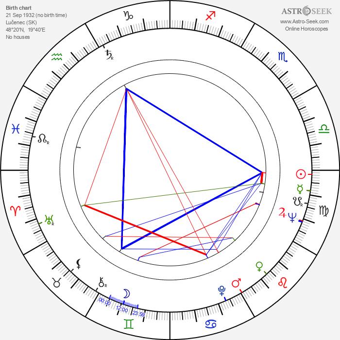 Milan Klikar - Astrology Natal Birth Chart