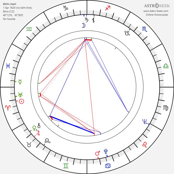 Milan Kundera - Astrology Natal Birth Chart