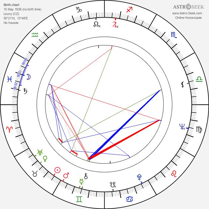Milan Kymlička - Astrology Natal Birth Chart