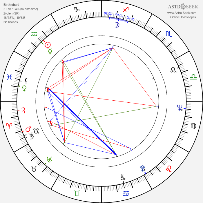 Milan Lasica - Astrology Natal Birth Chart