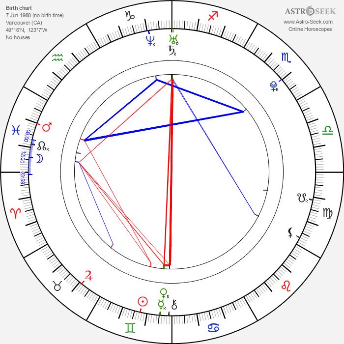 Milan Lucic - Astrology Natal Birth Chart
