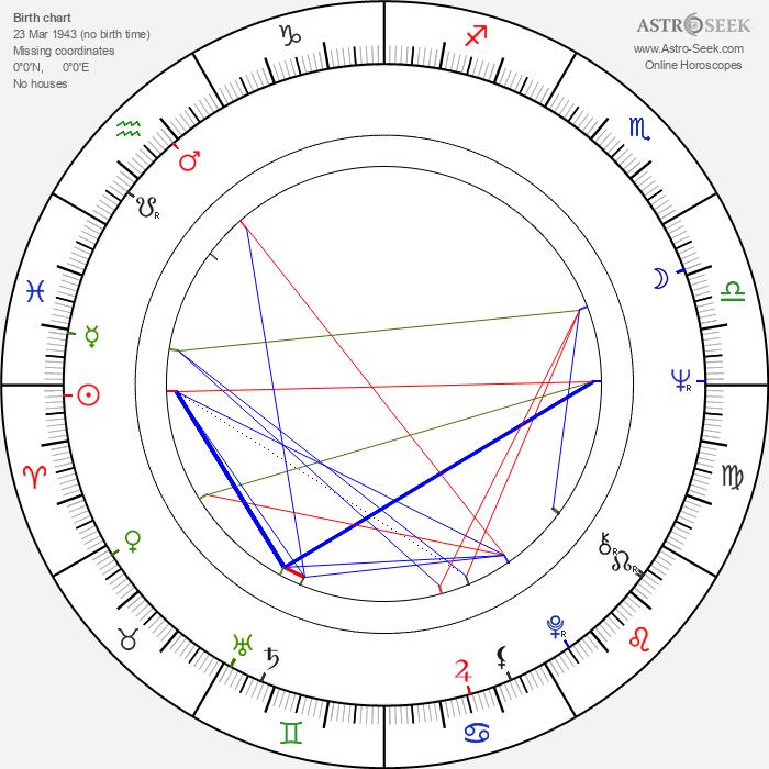 Milan Maryška - Astrology Natal Birth Chart