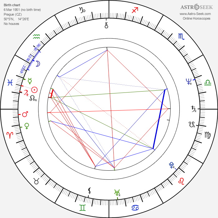 Milan Mejla Hlavsa - Astrology Natal Birth Chart