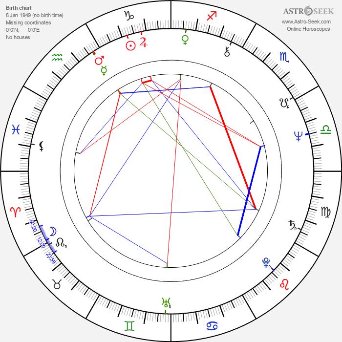 Milan Mihailovic - Astrology Natal Birth Chart