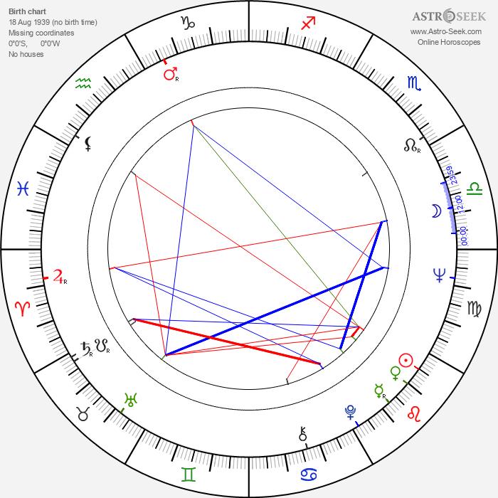 Milan Mitic - Astrology Natal Birth Chart