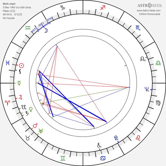 Milan Muchna - Astrology Natal Birth Chart