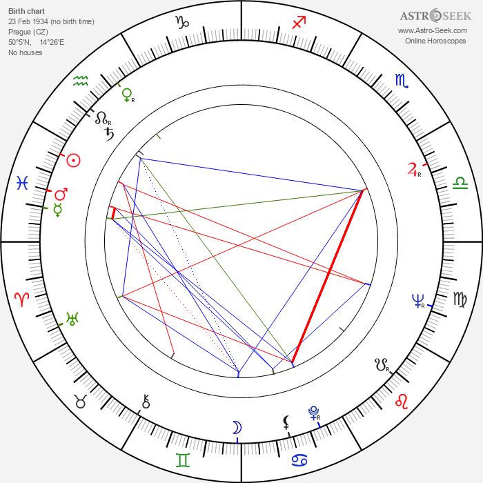 Milan Neděla - Astrology Natal Birth Chart