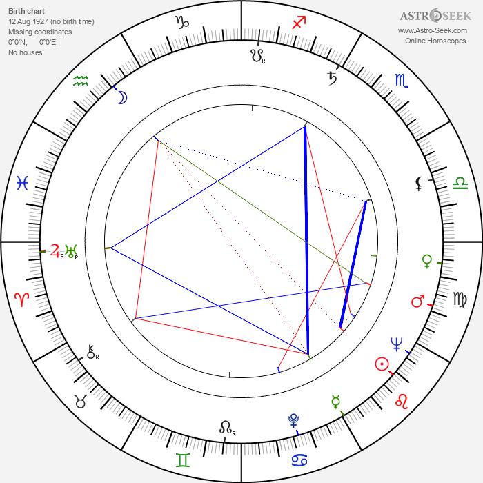 Milan Novák - Astrology Natal Birth Chart