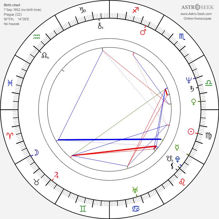 Milan Orlowski - Astrology Natal Birth Chart
