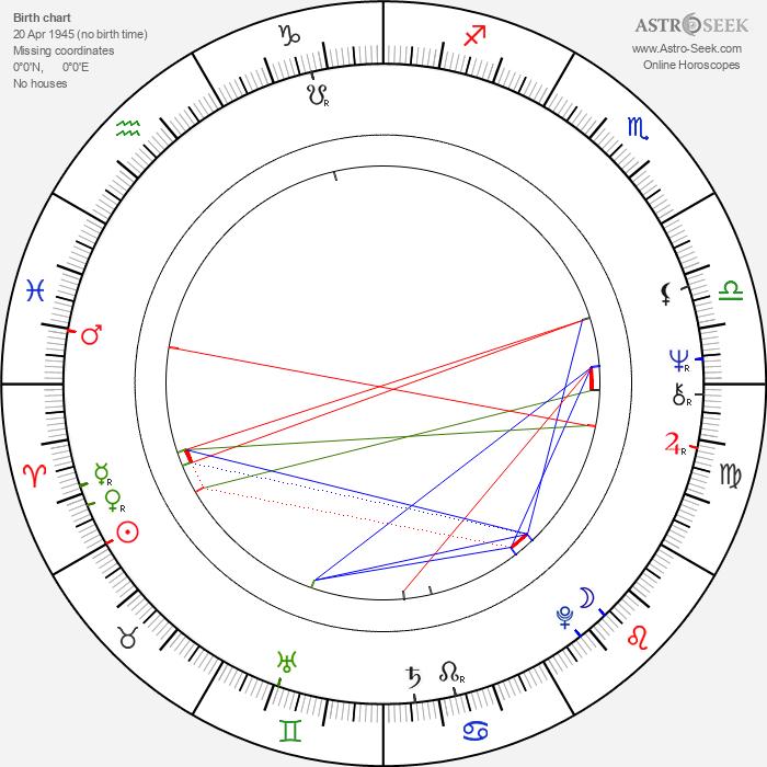 Milan Peer - Astrology Natal Birth Chart