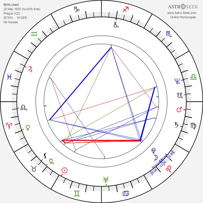 Milan Pitkin - Astrology Natal Birth Chart