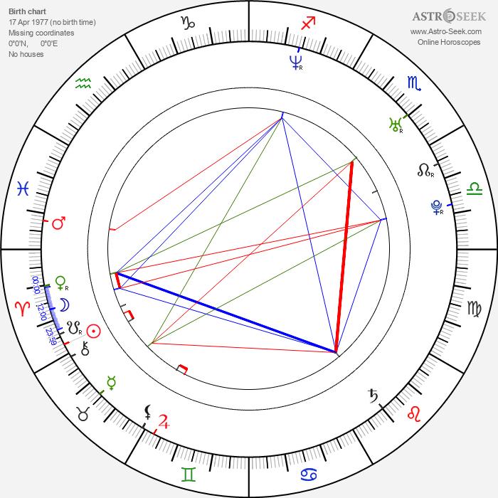 Milan Procházka - Astrology Natal Birth Chart