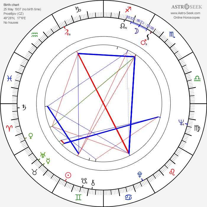 Milan Růžička - Astrology Natal Birth Chart
