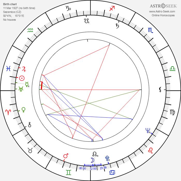 Milan Sandhaus - Astrology Natal Birth Chart