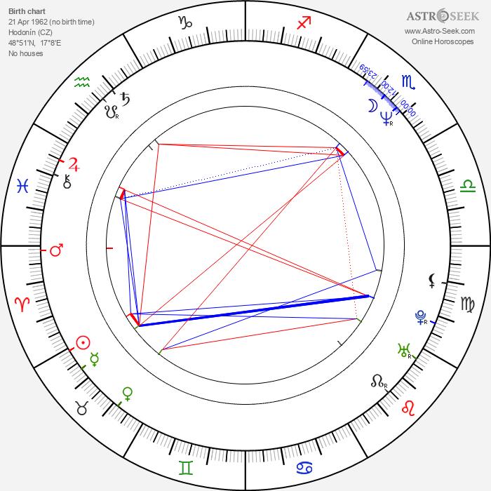 Milan Šimáček - Astrology Natal Birth Chart