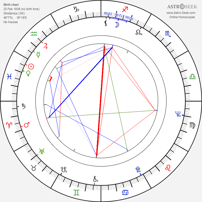 Milan Sládek - Astrology Natal Birth Chart