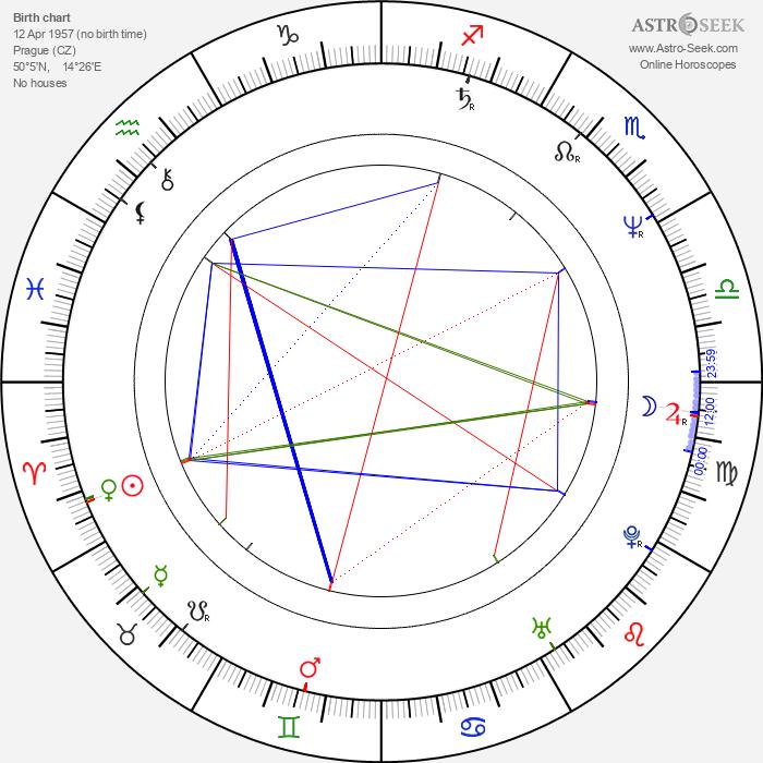 Milan Šteindler - Astrology Natal Birth Chart