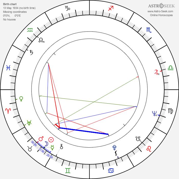 Milan Šulc - Astrology Natal Birth Chart