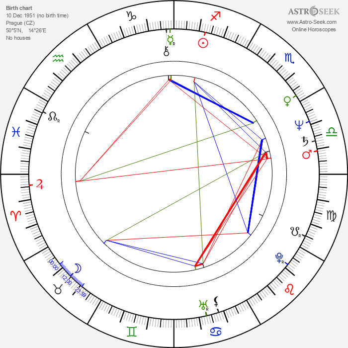 Milan Svoboda - Astrology Natal Birth Chart