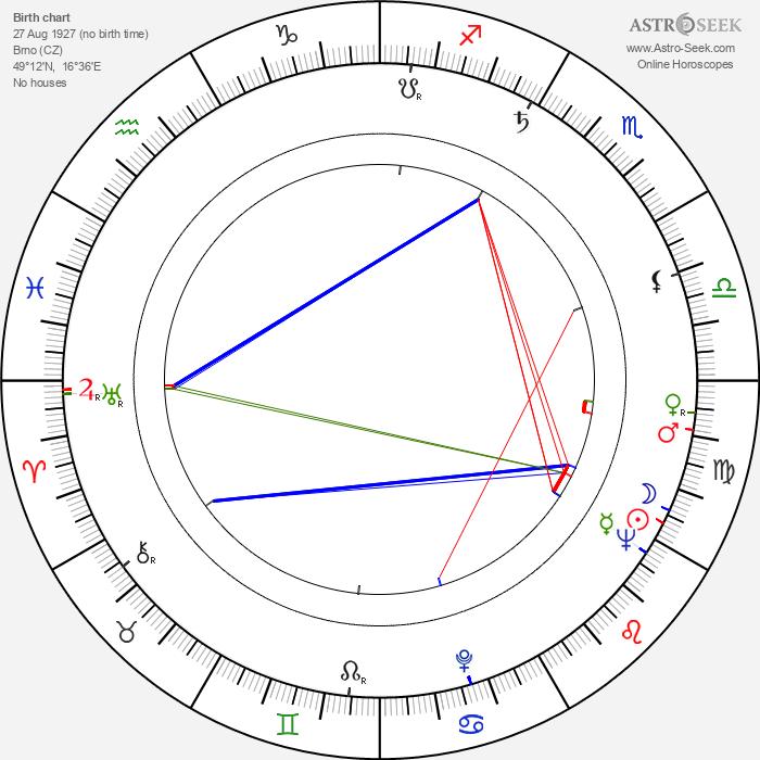 Milan Svrčina - Astrology Natal Birth Chart
