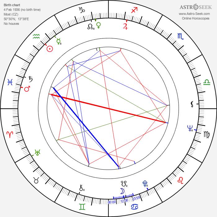 Milan Tichý-Kohák - Astrology Natal Birth Chart