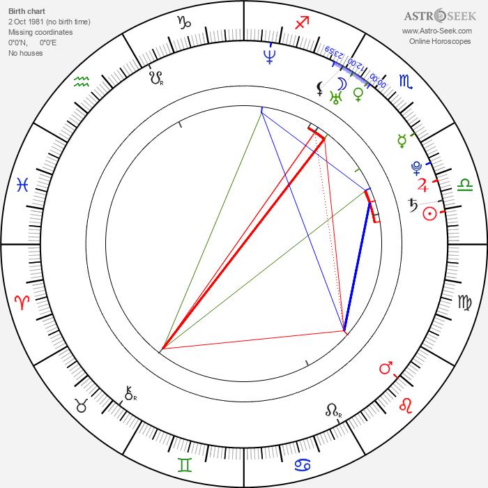 Milan Todorovic - Astrology Natal Birth Chart