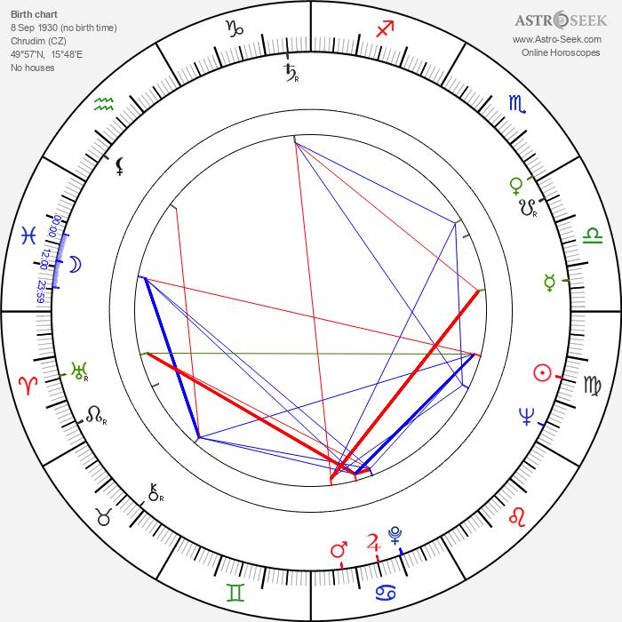 Milan Vošmik - Astrology Natal Birth Chart