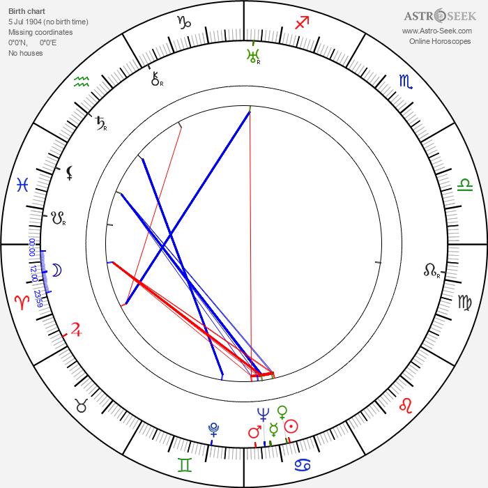 Milburn Stone - Astrology Natal Birth Chart