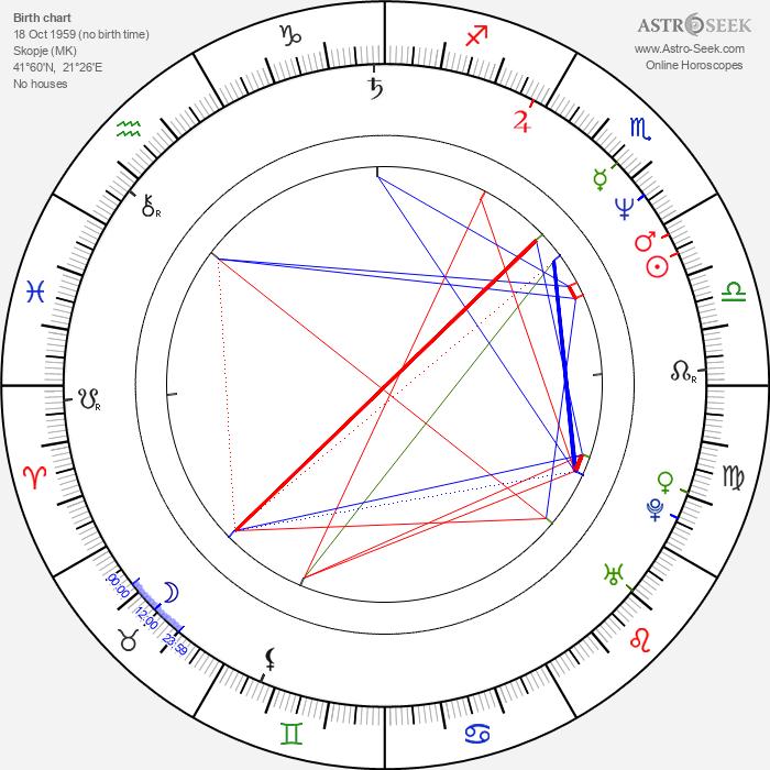 Milcho Manchevski - Astrology Natal Birth Chart