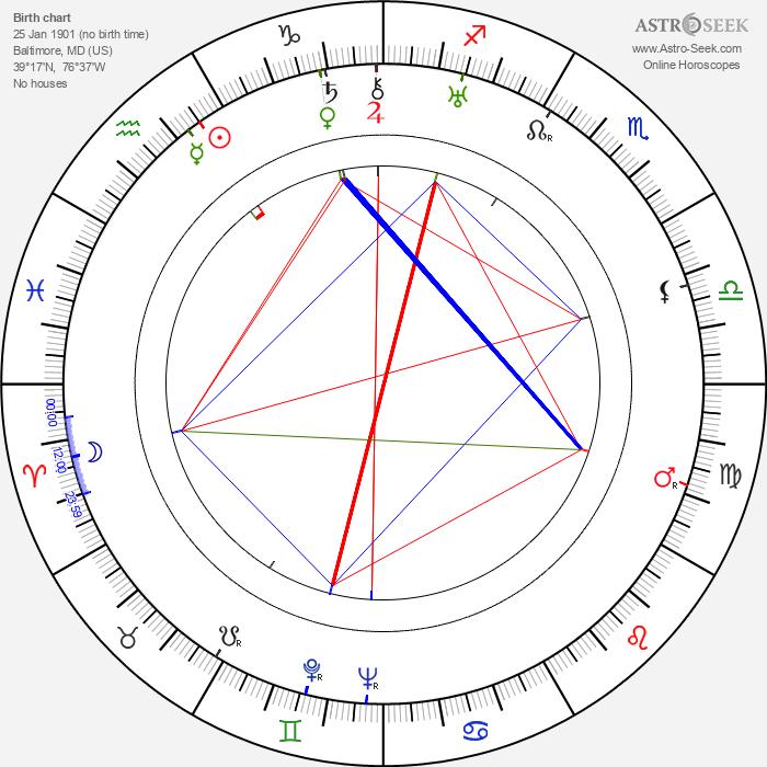 Mildred Dunnock - Astrology Natal Birth Chart