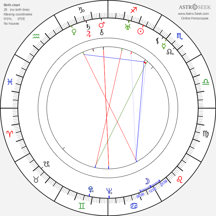 Mildred Harris - Astrology Natal Birth Chart