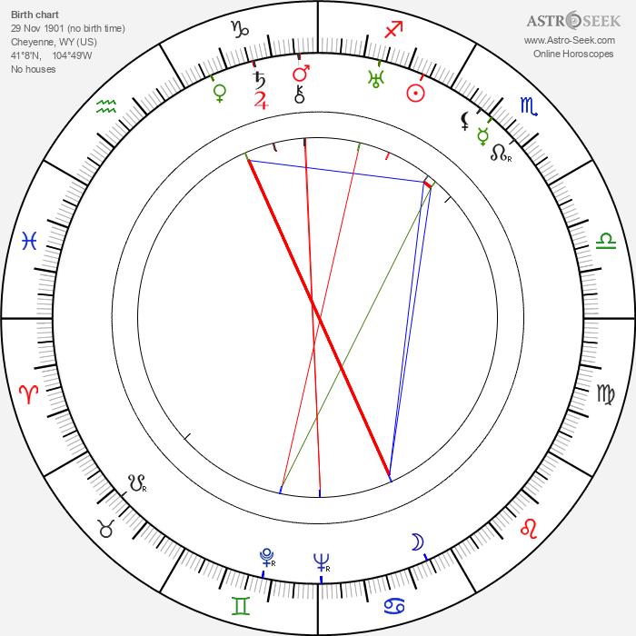 Mildred Harris - Astrology Natal Birth Chart