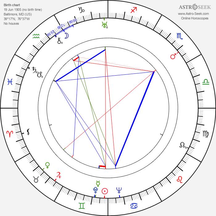 Mildred Natwick - Astrology Natal Birth Chart