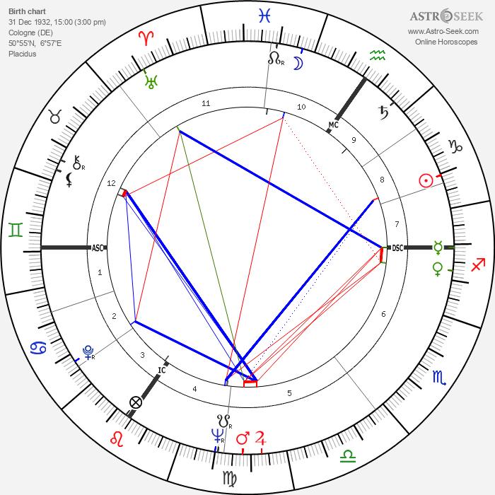 Mildred Scheel - Astrology Natal Birth Chart
