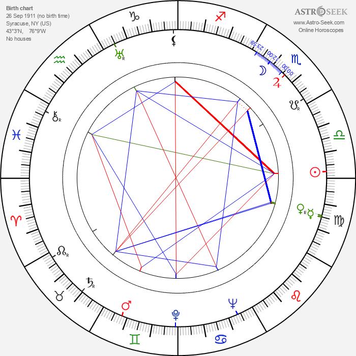 Mildred Shay - Astrology Natal Birth Chart