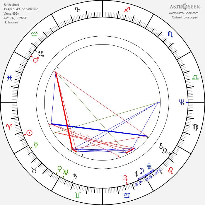 Milen Penev - Astrology Natal Birth Chart