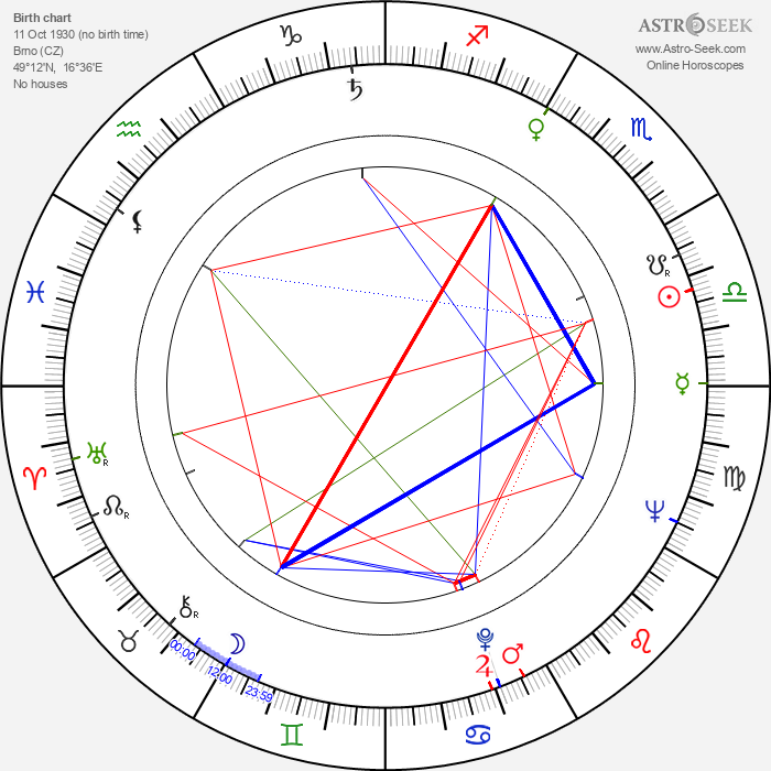 Milena Asmanová - Astrology Natal Birth Chart
