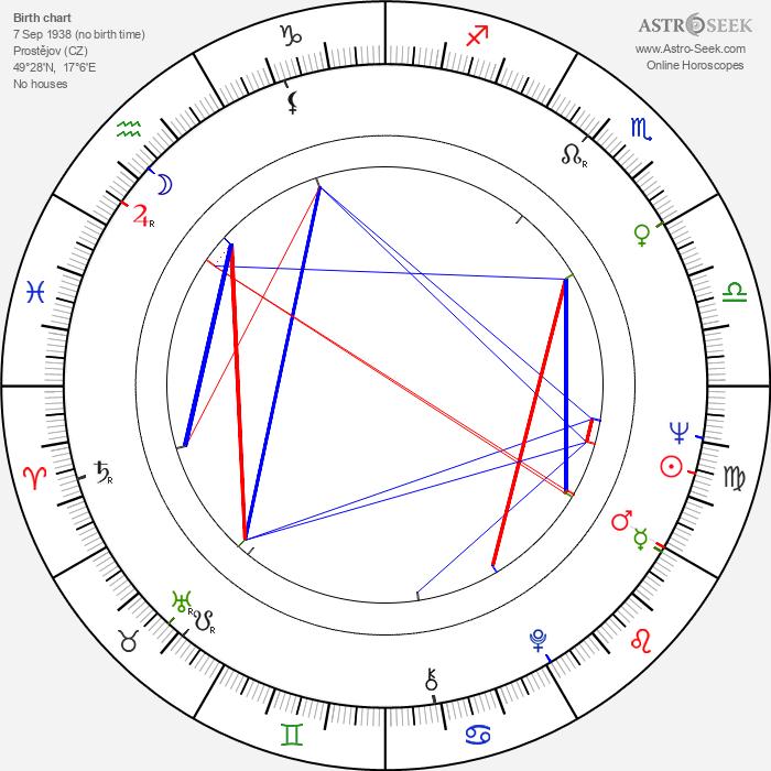 Milena Dvorská - Astrology Natal Birth Chart