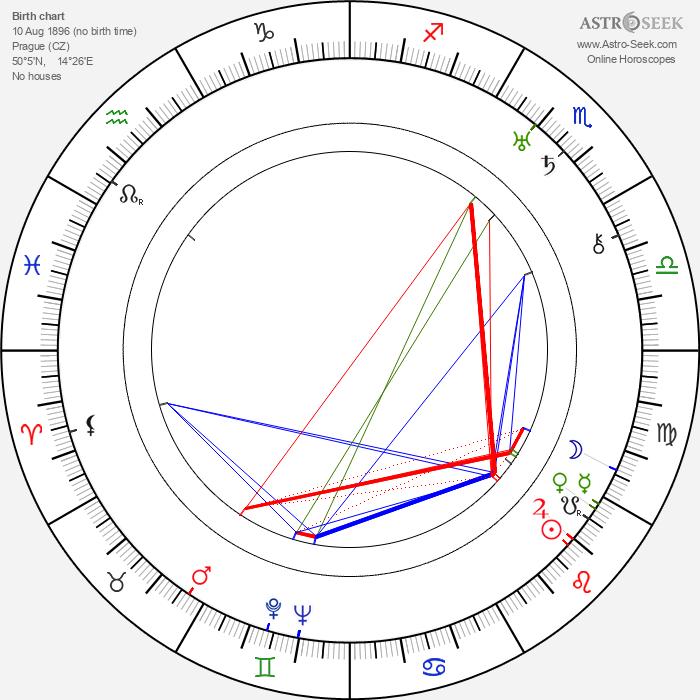 Milena Jesenská - Astrology Natal Birth Chart