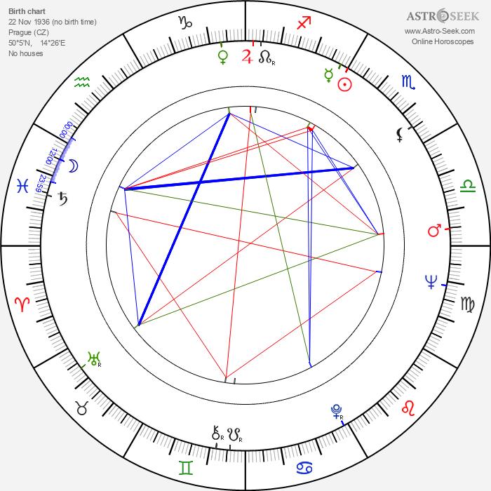 Milena Kladrubská - Astrology Natal Birth Chart