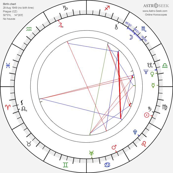 Milena Kleinerová - Astrology Natal Birth Chart