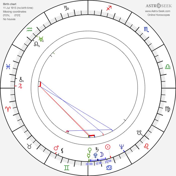 Milena Penovich - Astrology Natal Birth Chart