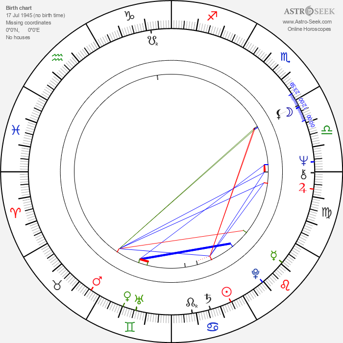 Milena Šajdková - Astrology Natal Birth Chart