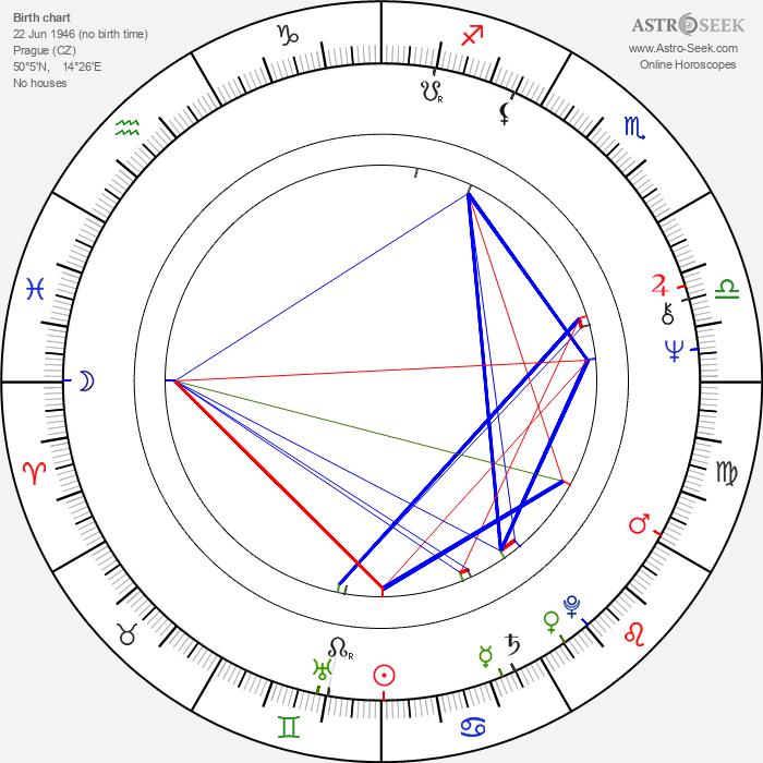 Milena Svobodová - Astrology Natal Birth Chart