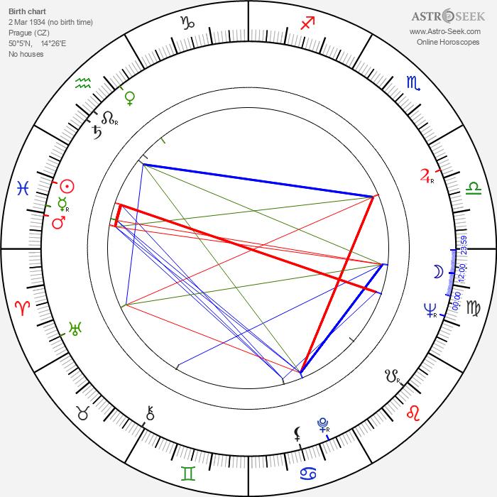Milena Vostřáková - Astrology Natal Birth Chart