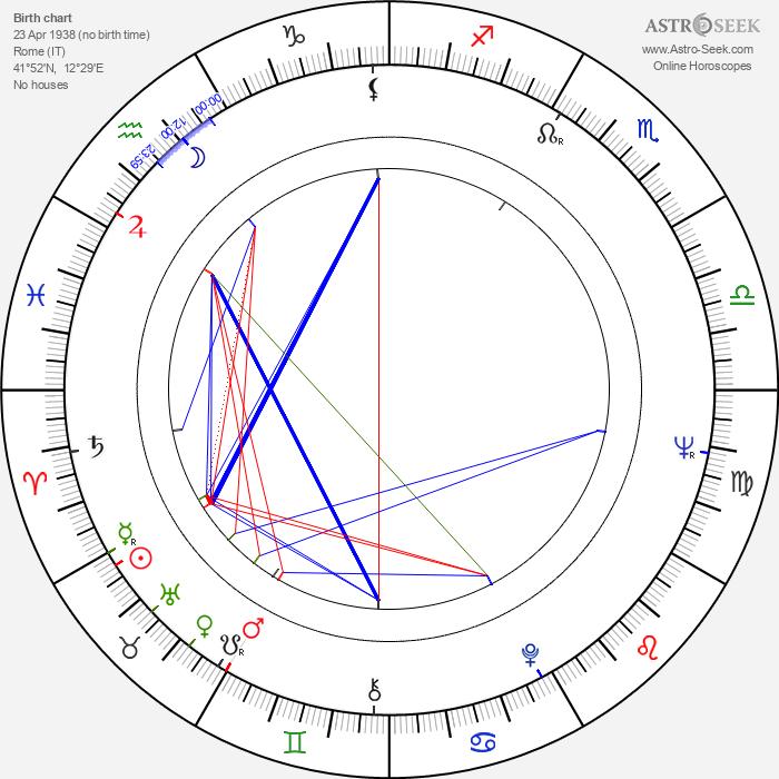 Milena Vukotic - Astrology Natal Birth Chart